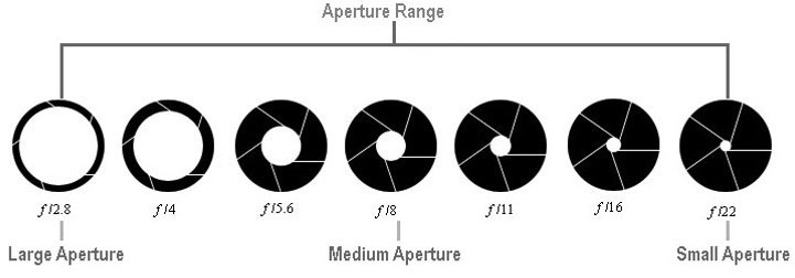 What Is Aperture And How Does It Affect Our Shots Understanding The